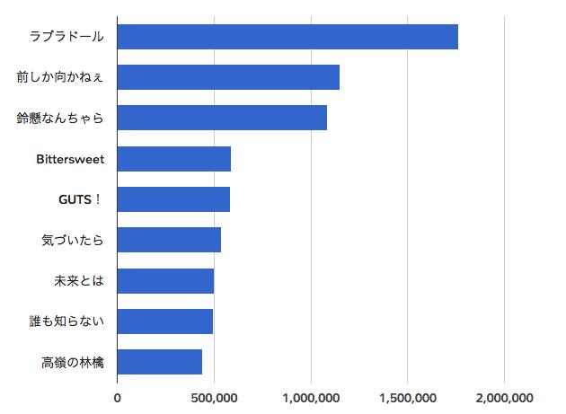 2014-single-top10