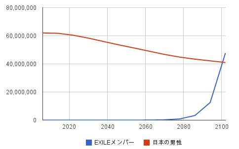 EXILE-graph