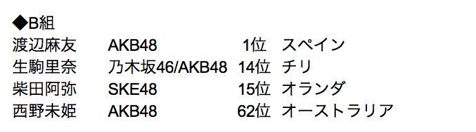 group-b