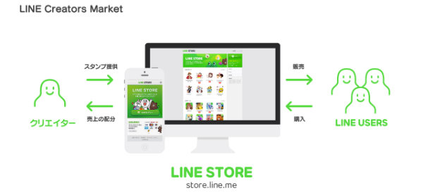 linecreatrosmarket